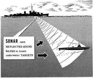 SONAR Submarine