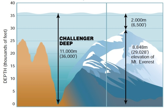 The depth of the Mariana Trench Exceeds The Height of Mount Everest