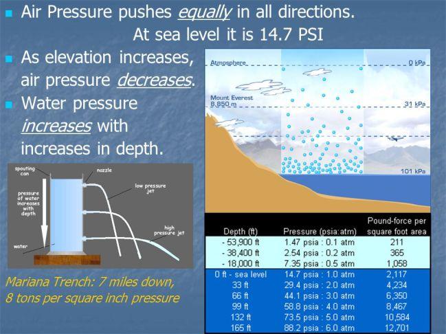 Under water pressure